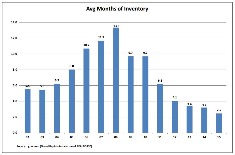 Grand Rapids Housing Inventory
