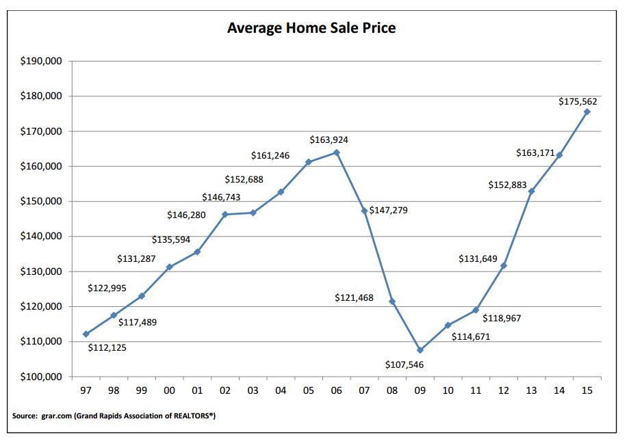 Grand Rapids average home sale price